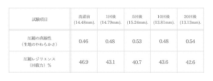 中性洗剤「海へ…」のダウンの圧縮弾性率試験01