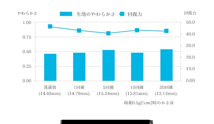 中性洗剤「海へ…」のダウンの圧縮弾性率試験02