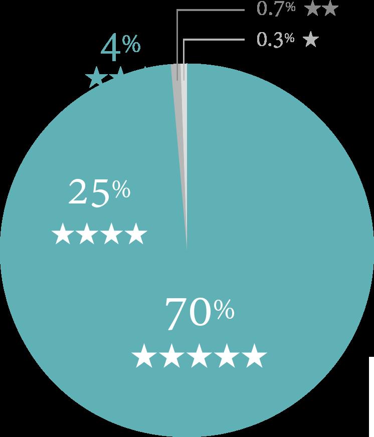 95%以上のお客様に★★★★以上の評価をいただきました!